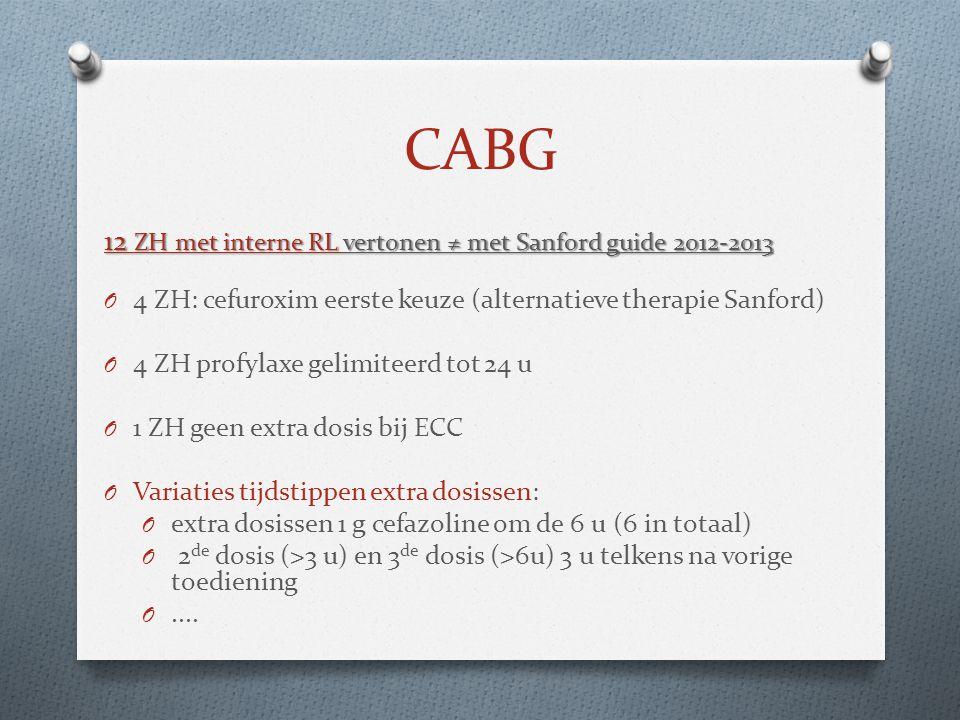CABG 12 ZH met interne RL vertonen ≠ met Sanford guide 2012-2013 O 4 ZH: cefuroxim eerste keuze (alternatieve therapie Sanford) O 4 ZH profylaxe gelim