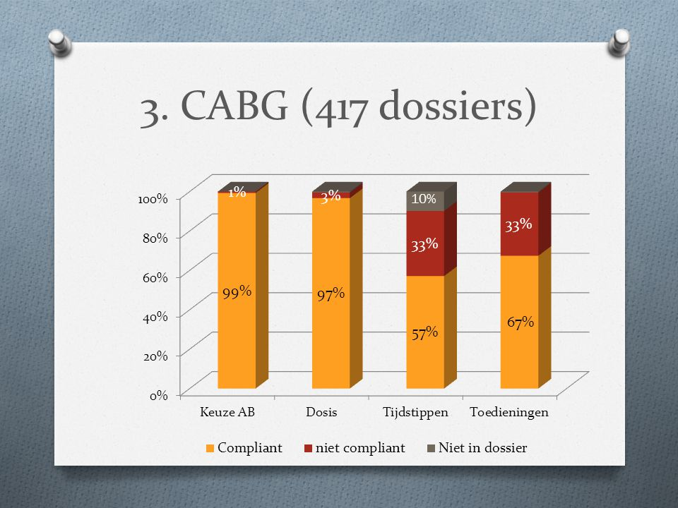 3. CABG (417 dossiers)