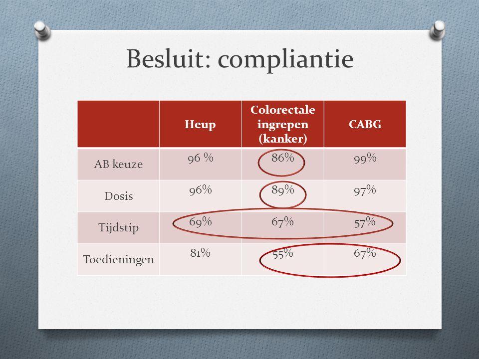 Besluit: compliantie Heup Colorectale ingrepen (kanker) CABG AB keuze 96 %86%99% Dosis 96%89%97% Tijdstip 69%67%57% Toedieningen 81%55%67%