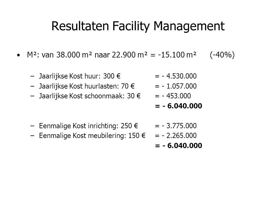 Resultaten Facility Management M²: van 38.000 m² naar 22.900 m² = -15.100 m²(-40%) –Jaarlijkse Kost huur: 300 €= - 4.530.000 –Jaarlijkse Kost huurlasten: 70 € = - 1.057.000 –Jaarlijkse Kost schoonmaak: 30 €= - 453.000 = - 6.040.000 –Eenmalige Kost inrichting: 250 €= - 3.775.000 –Eenmalige Kost meubilering: 150 € = - 2.265.000 = - 6.040.000