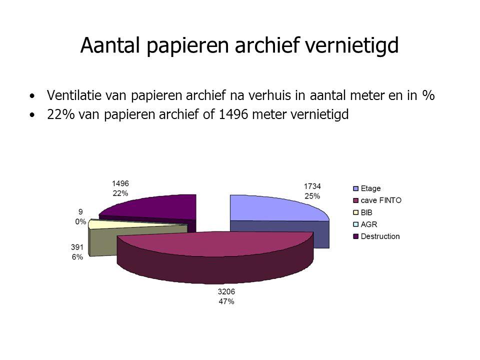 Ventilatie van papieren archief na verhuis in aantal meter en in % 22% van papieren archief of 1496 meter vernietigd Aantal papieren archief vernietigd