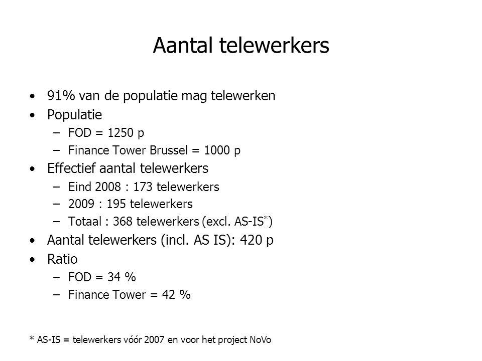 Aantal telewerkers 91% van de populatie mag telewerken Populatie –FOD = 1250 p –Finance Tower Brussel = 1000 p Effectief aantal telewerkers –Eind 2008 : 173 telewerkers –2009 : 195 telewerkers –Totaal : 368 telewerkers (excl.