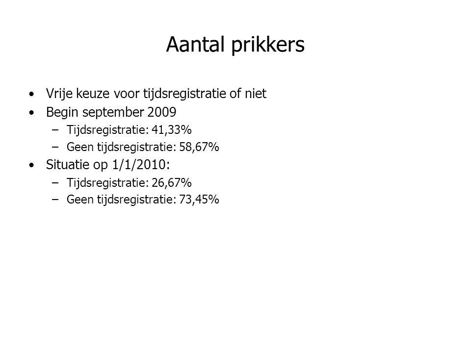 Aantal prikkers Vrije keuze voor tijdsregistratie of niet Begin september 2009 –Tijdsregistratie: 41,33% –Geen tijdsregistratie: 58,67% Situatie op 1/1/2010: –Tijdsregistratie: 26,67% –Geen tijdsregistratie: 73,45%