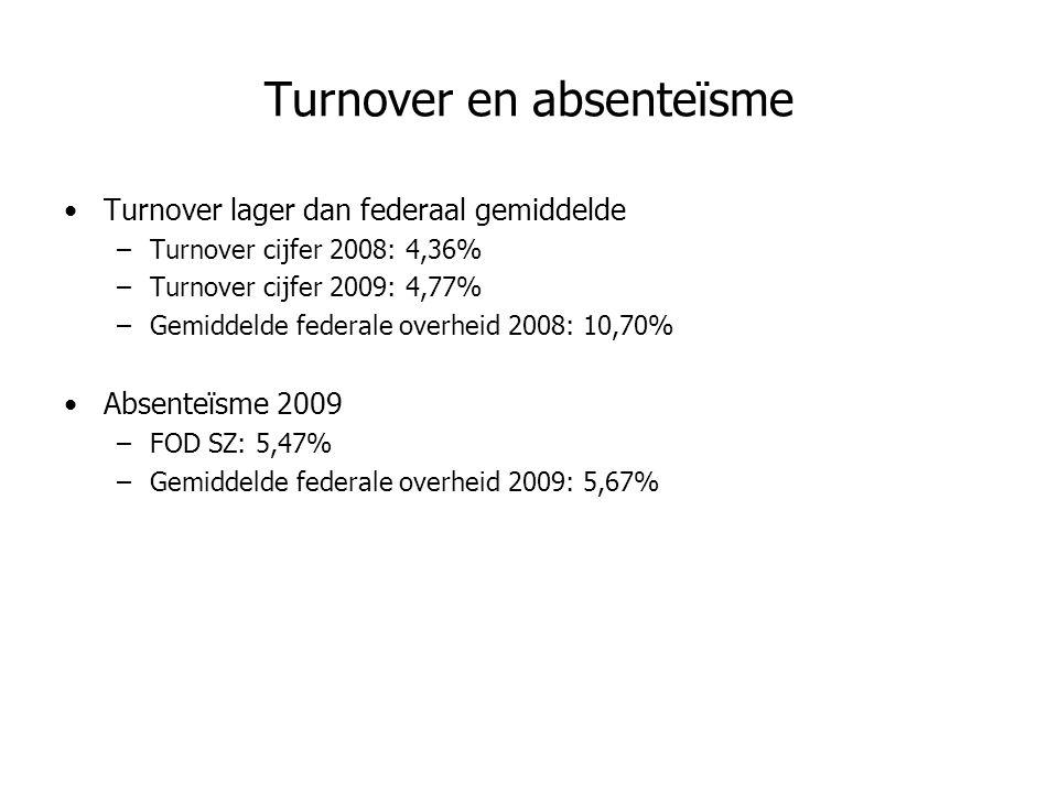 Turnover en absenteïsme Turnover lager dan federaal gemiddelde –Turnover cijfer 2008: 4,36% –Turnover cijfer 2009: 4,77% –Gemiddelde federale overheid 2008: 10,70% Absenteïsme 2009 –FOD SZ: 5,47% –Gemiddelde federale overheid 2009: 5,67%