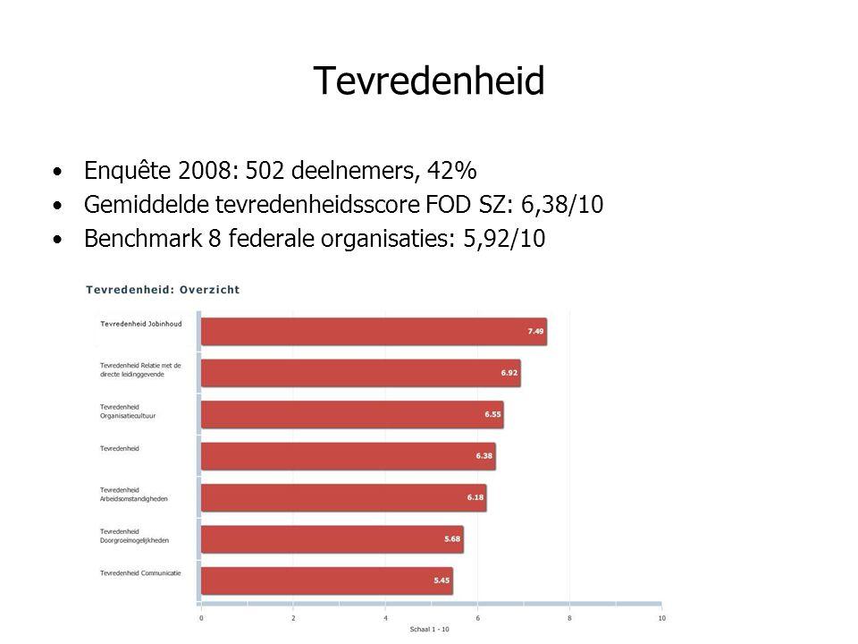 Tevredenheid Enquête 2008: 502 deelnemers, 42% Gemiddelde tevredenheidsscore FOD SZ: 6,38/10 Benchmark 8 federale organisaties: 5,92/10