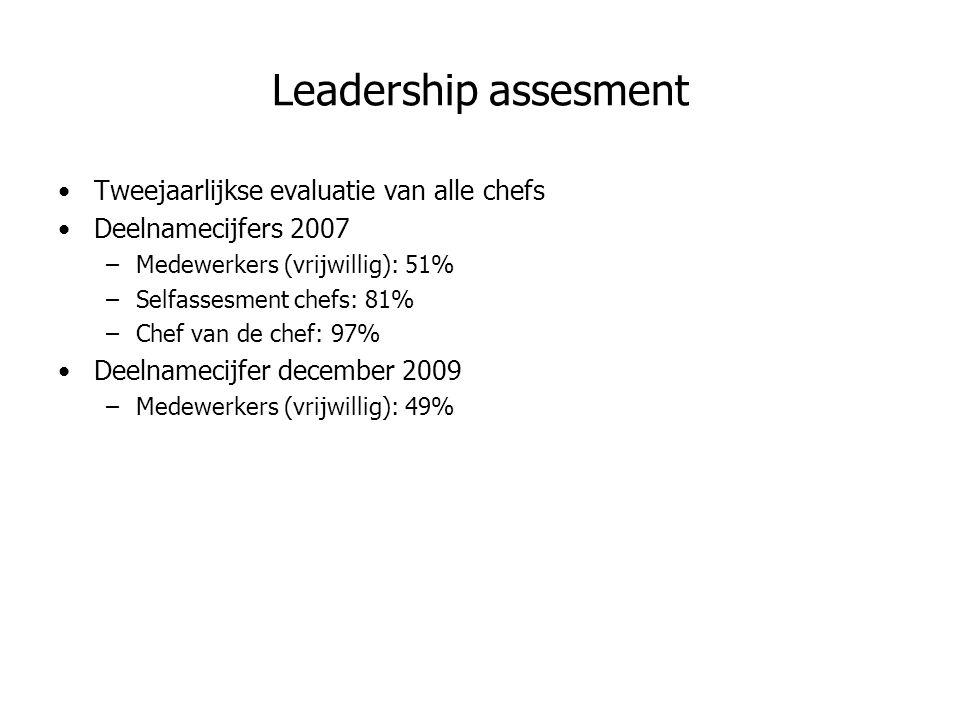 Leadership assesment Tweejaarlijkse evaluatie van alle chefs Deelnamecijfers 2007 –Medewerkers (vrijwillig): 51% –Selfassesment chefs: 81% –Chef van de chef: 97% Deelnamecijfer december 2009 –Medewerkers (vrijwillig): 49%