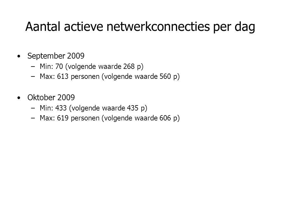 Aantal actieve netwerkconnecties per dag September 2009 –Min: 70 (volgende waarde 268 p) –Max: 613 personen (volgende waarde 560 p) Oktober 2009 –Min: 433 (volgende waarde 435 p) –Max: 619 personen (volgende waarde 606 p)