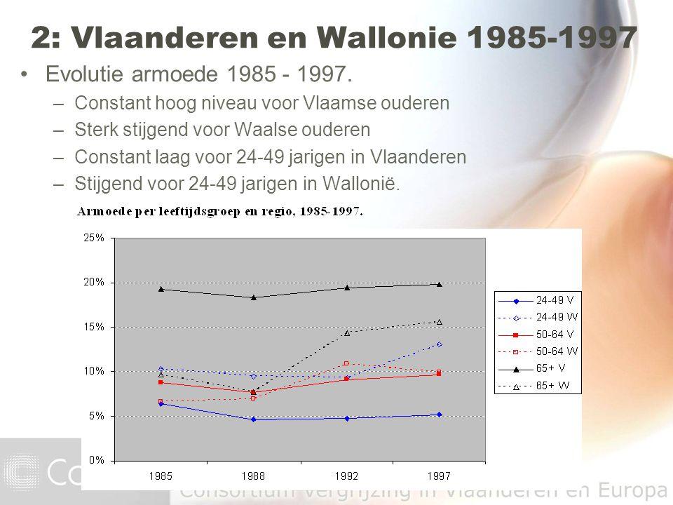 Evolutie armoede 1985 - 1997. –Constant hoog niveau voor Vlaamse ouderen –Sterk stijgend voor Waalse ouderen –Constant laag voor 24-49 jarigen in Vlaa