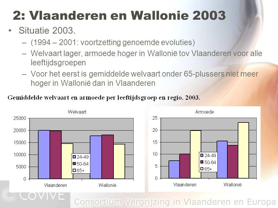 Situatie 2003. –(1994 – 2001: voortzetting genoemde evoluties) –Welvaart lager, armoede hoger in Wallonië tov Vlaanderen voor alle leeftijdsgroepen –V