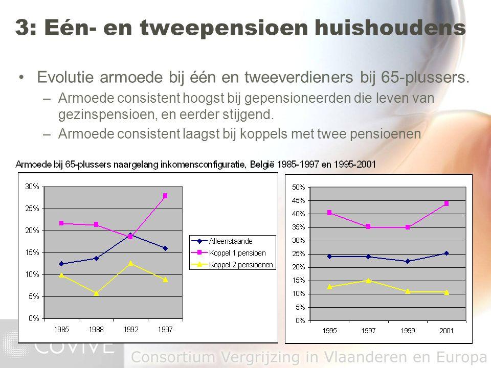 Evolutie armoede bij één en tweeverdieners bij 65-plussers. –Armoede consistent hoogst bij gepensioneerden die leven van gezinspensioen, en eerder sti