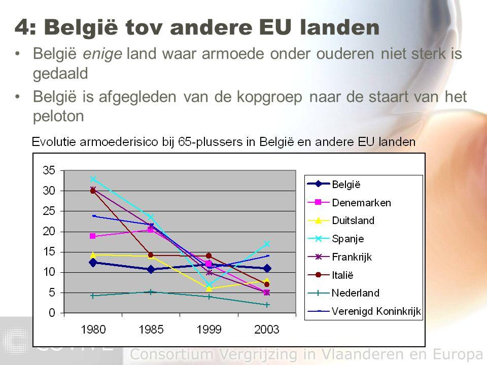 België enige land waar armoede onder ouderen niet sterk is gedaald België is afgegleden van de kopgroep naar de staart van het peloton 4: België tov a