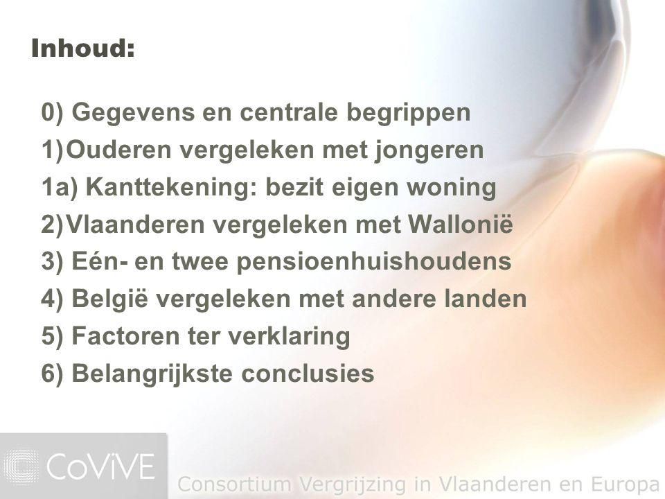 0) Gegevens en centrale begrippen 1)Ouderen vergeleken met jongeren 1a) Kanttekening: bezit eigen woning 2)Vlaanderen vergeleken met Wallonië 3) Eén-
