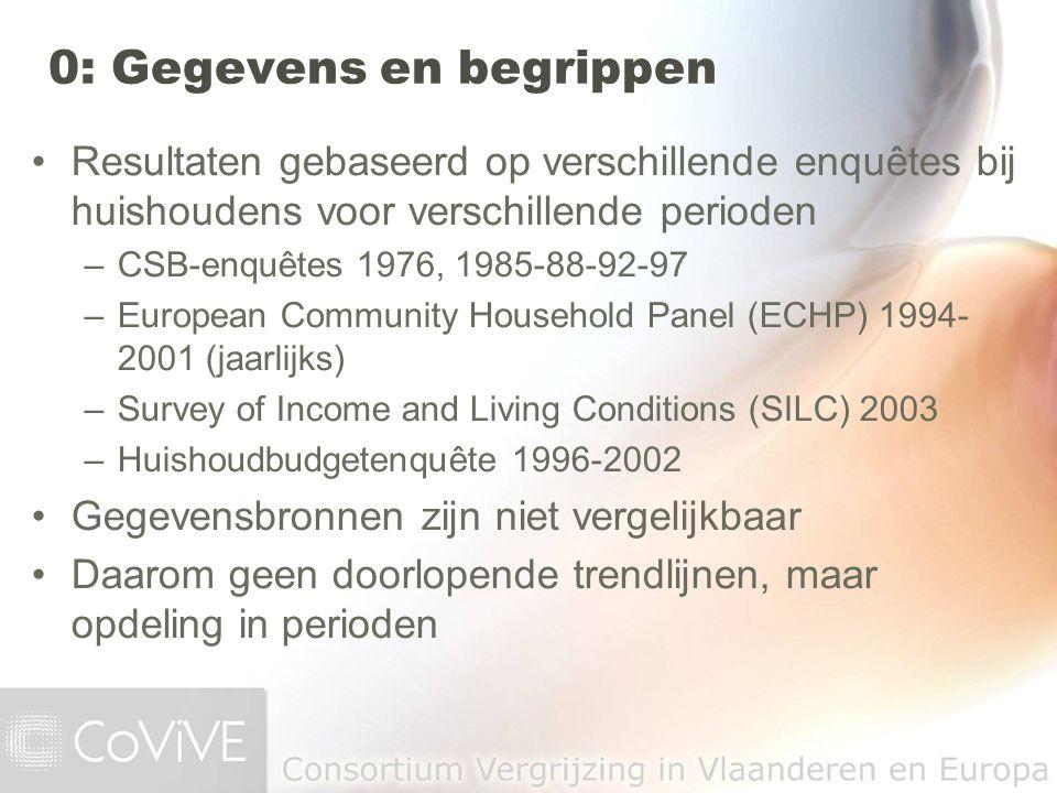 Resultaten gebaseerd op verschillende enquêtes bij huishoudens voor verschillende perioden –CSB-enquêtes 1976, 1985-88-92-97 –European Community House