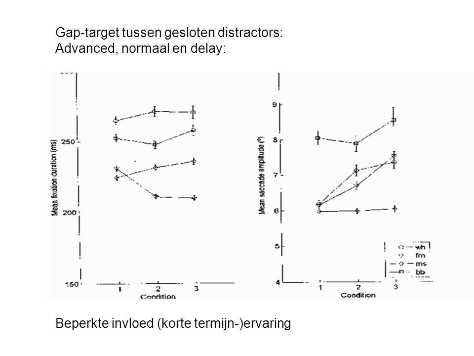 Gap-target tussen gesloten distractors: Advanced, normaal en delay: Beperkte invloed (korte termijn-)ervaring