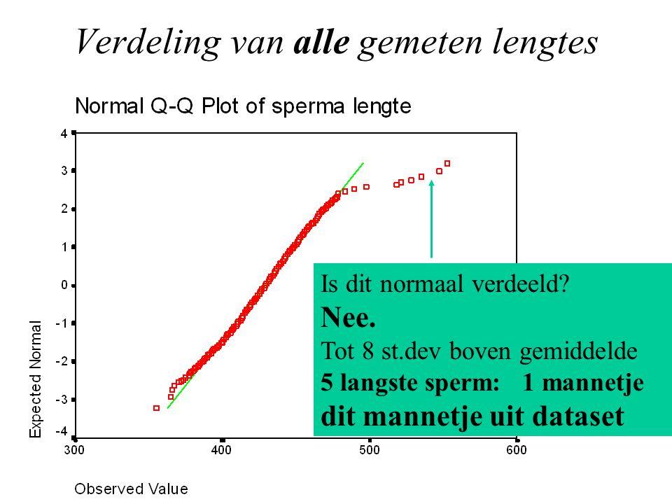 Verdeling van alle gemeten lengtes Is dit normaal verdeeld.