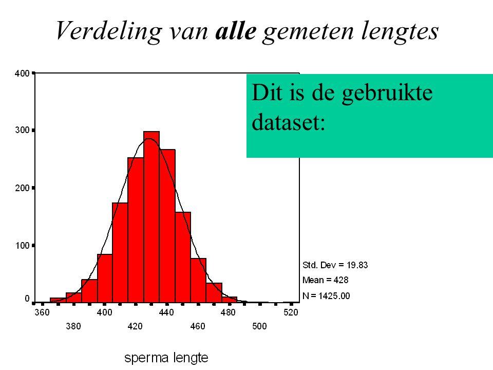 Verdeling van alle gemeten lengtes Dit is de gebruikte dataset: