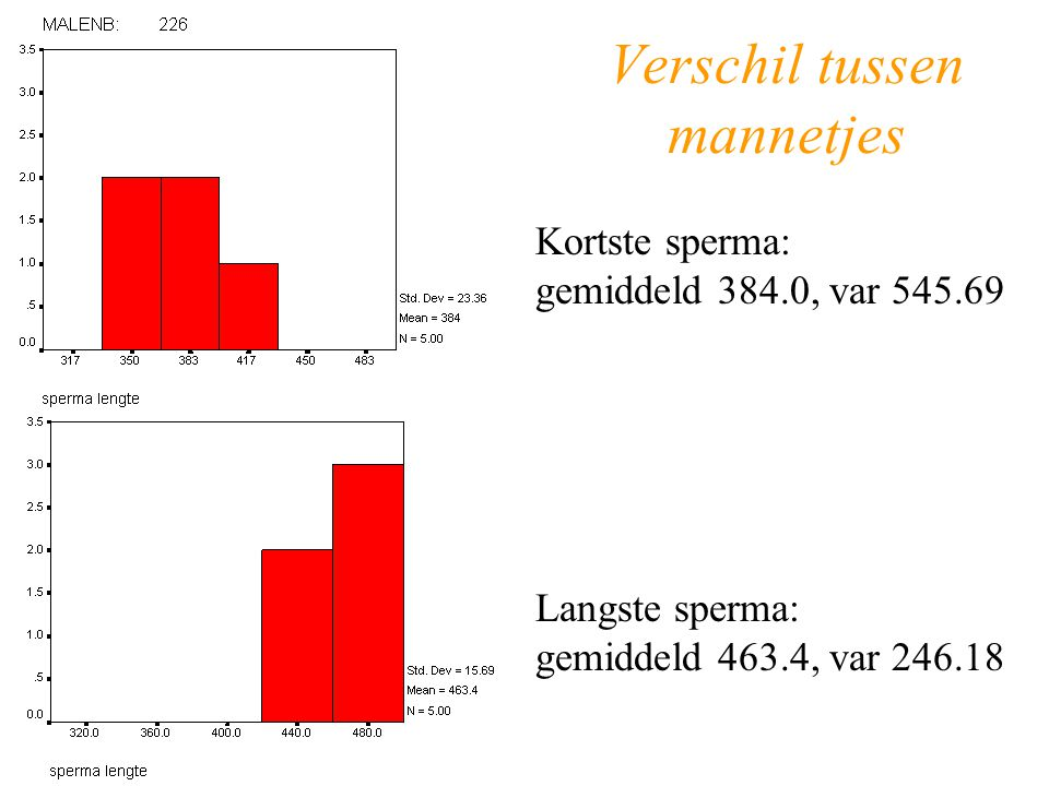 Verschil tussen mannetjes Kortste sperma: gemiddeld 384.0, var 545.69 Langste sperma: gemiddeld 463.4, var 246.18