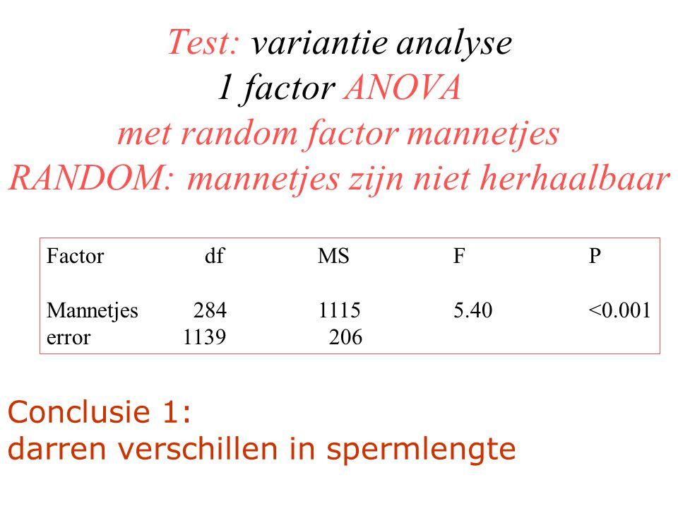 Test: variantie analyse 1 factor ANOVA met random factor mannetjes RANDOM: mannetjes zijn niet herhaalbaar Factor dfMSFP Mannetjes 28411155.40<0.001 error1139 206 Conclusie 1: darren verschillen in spermlengte