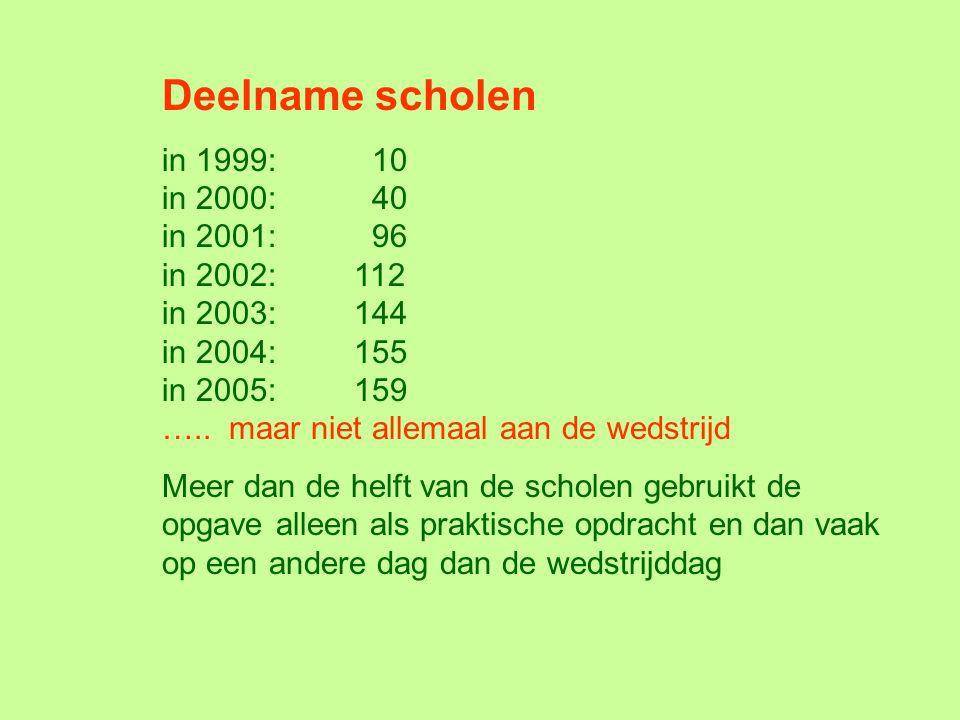 Deelname scholen in 1999: 10 in 2000: 40 in 2001: 96 in 2002:112 in 2003:144 in 2004:155 in 2005:159 ….. maar niet allemaal aan de wedstrijd Meer dan