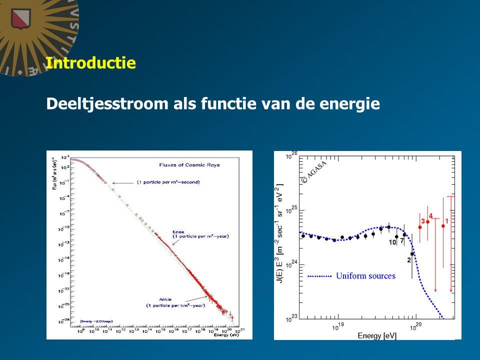 Introductie Deeltjesstroom als functie van de energie