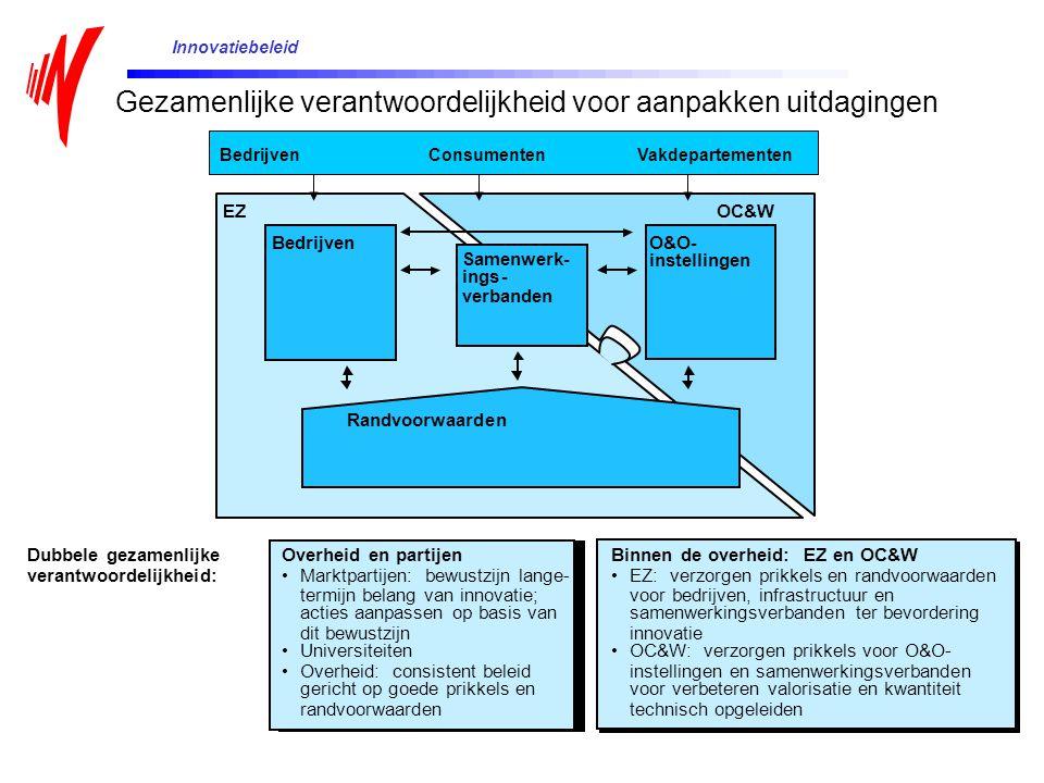 BedrijvenO&O- instellingen Samenwerk- ings- verbanden Randvoorwaarden EZOC&W Dubbele gezamenlijke verantwoordelijkheid: Overheid en partijen Marktpart