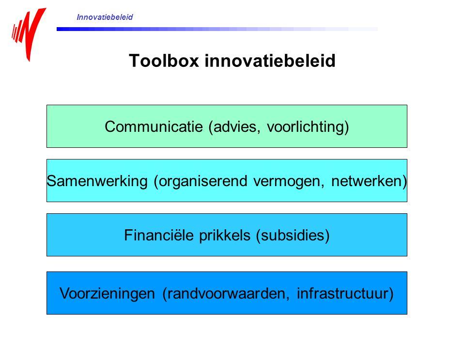 Toolbox innovatiebeleid Communicatie (advies, voorlichting) Samenwerking (organiserend vermogen, netwerken) Financiële prikkels (subsidies) Voorzieningen (randvoorwaarden, infrastructuur) Innovatiebeleid