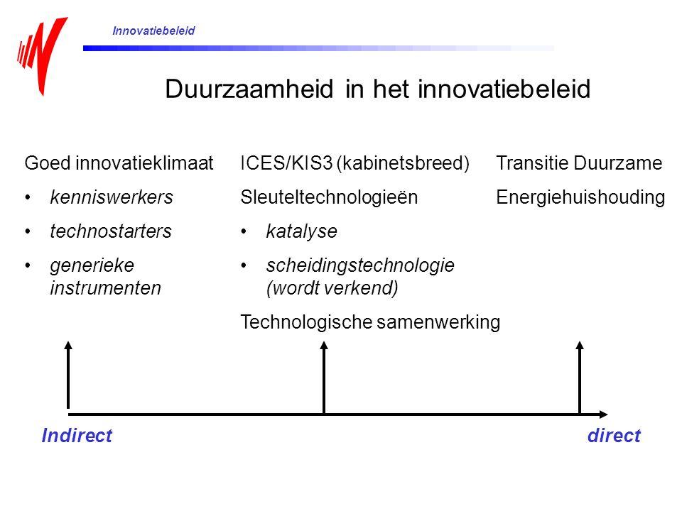 Duurzaamheid in het innovatiebeleid Goed innovatieklimaat kenniswerkers technostarters generieke instrumenten ICES/KIS3 (kabinetsbreed) Sleuteltechnologieën katalyse scheidingstechnologie (wordt verkend) Technologische samenwerking Transitie Duurzame Energiehuishouding Indirectdirect Innovatiebeleid