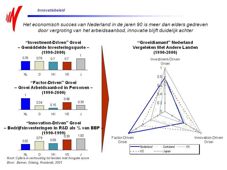 Het economisch succes van Nederland in de jaren 90 is meer dan elders gedreven door vergroting van het arbeidsaanbod, innovatie blijft duidelijk achter Innovatiebeleid