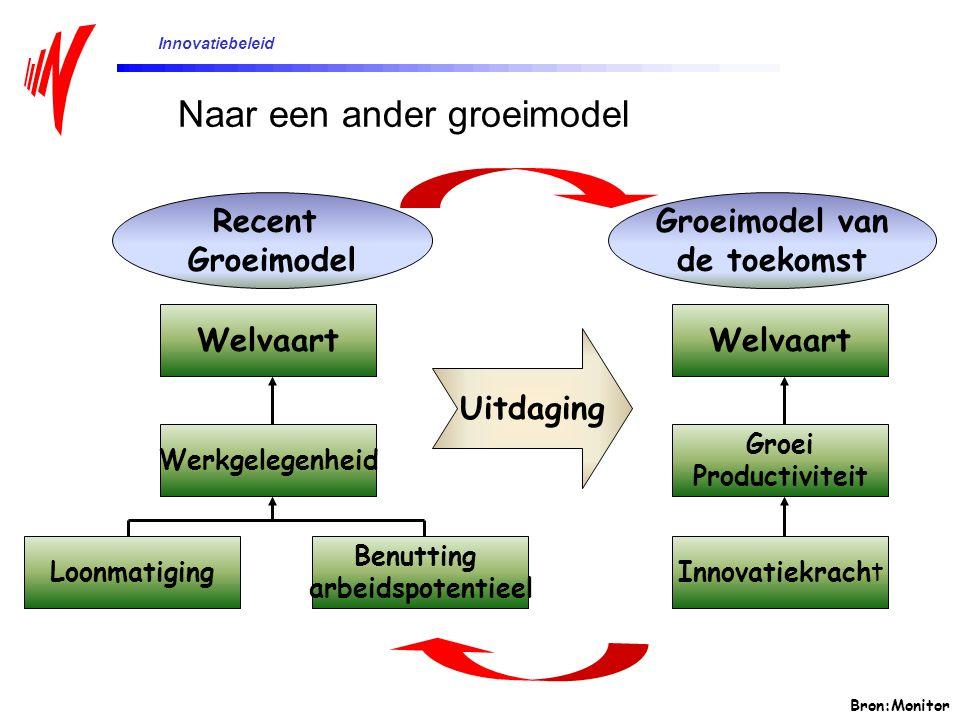 Bron:Monitor Uitdaging Welvaart Werkgelegenheid Loonmatiging Benutting arbeidspotentieel Recent Groeimodel Welvaart Groei Productiviteit Innovatiekrac