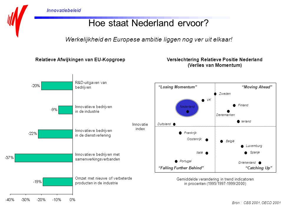 Hoe staat Nederland ervoor? Werkelijkheid en Europese ambitie liggen nog ver uit elkaar! Relatieve Afwijkingen van EU-Kopgroep R&D-uitgaven van bedrij