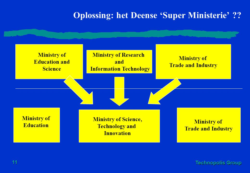 Technopolis Group 11 Oplossing: het Deense 'Super Ministerie' ?? Ministry of Trade and Industry Ministry of Research and Information Technology Minist