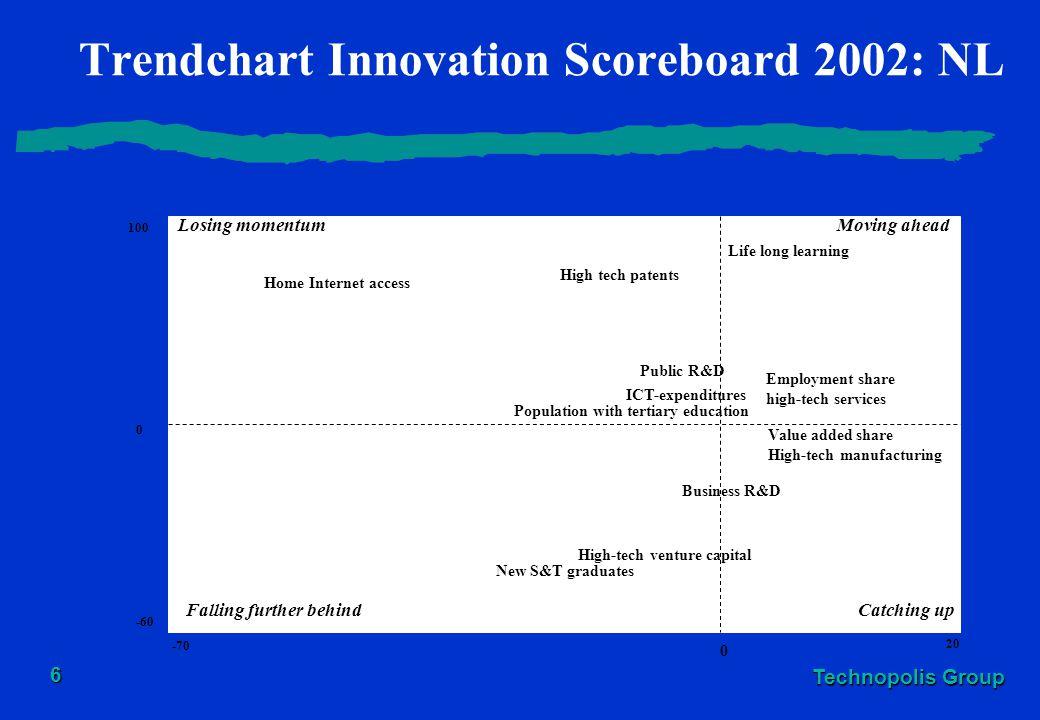 Technopolis Group 6 Trendchart Innovation Scoreboard 2002: NL Losing momentumMoving ahead Falling further behindCatching up 0 100 -60 20 0 -70 Life lo