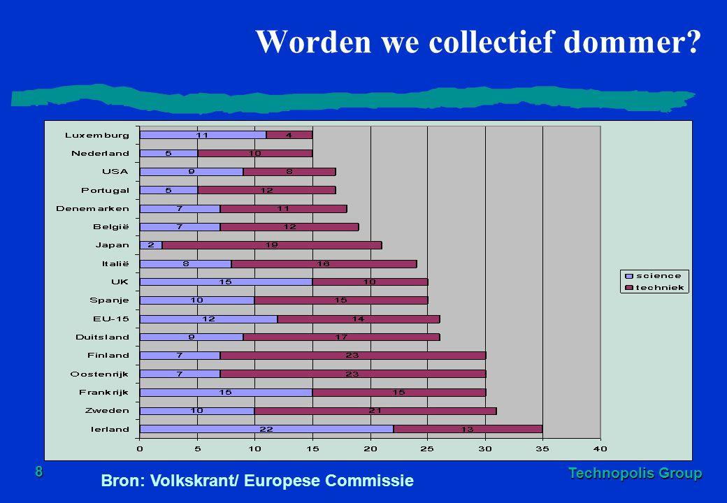 Technopolis Group 8 Worden we collectief dommer? Bron: Volkskrant/ Europese Commissie