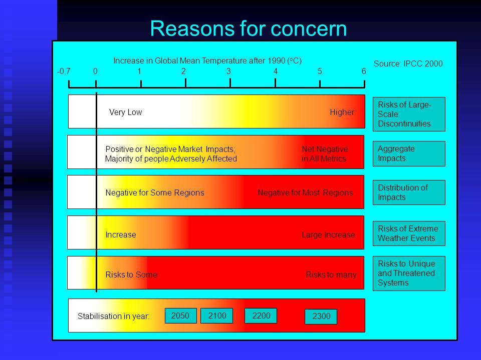 Reasons for concern Increase in Global Mean Temperature after 1990 ( o C) Risks of Large- Scale Discontinuities Aggregate Impacts Risks of Extreme Weather Events Distribution of Impacts Risks to Unique and Threatened Systems Very LowHigher IncreaseLarge Increase Negative for Some RegionsNegative for Most Regions Positive or Negative Market Impacts; Majority of people Adversely Affected Net Negative in All Metrics Risks to SomeRisks to many 10-0,723456 Source: IPCC 2000 2050 2100 2200 Stabilisation in year: 2300