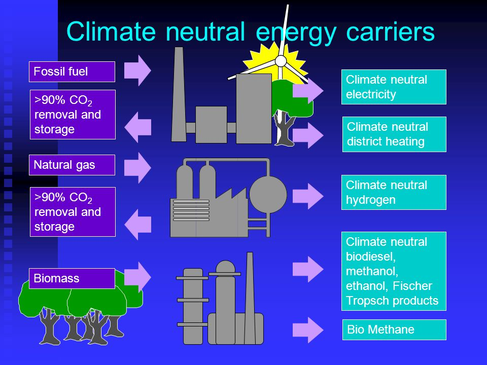 >90% CO 2 removal and storage Climate neutral district heating Climate neutral electricity Fossil fuel Natural gas >90% CO 2 removal and storage Biomass Climate neutral hydrogen Climate neutral biodiesel, methanol, ethanol, Fischer Tropsch products Climate neutral energy carriers Bio Methane
