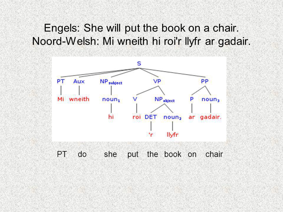 Engels: She will put the book on a chair. Noord-Welsh: Mi wneith hi roi'r llyfr ar gadair. PT do she put the book on chair