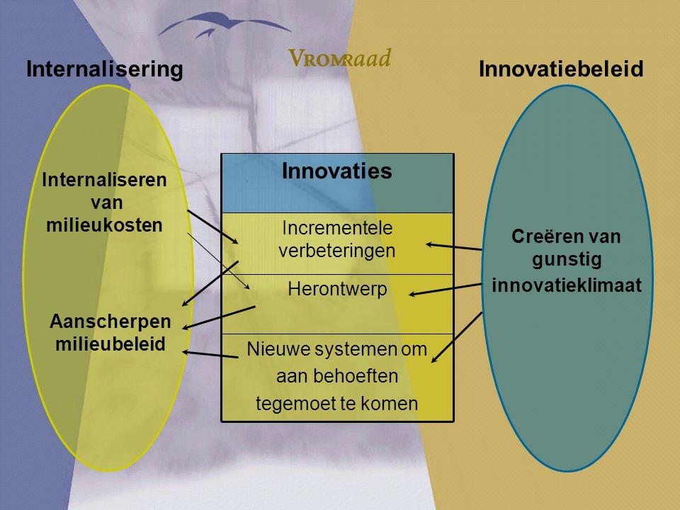 Internaliseren van milieukosten Aanscherpen milieubeleid InternaliseringInnovatiebeleid Creëren van gunstig innovatieklimaat Nieuwe systemen om aan behoeften tegemoet te komen Herontwerp Incrementele verbeteringen Innovaties