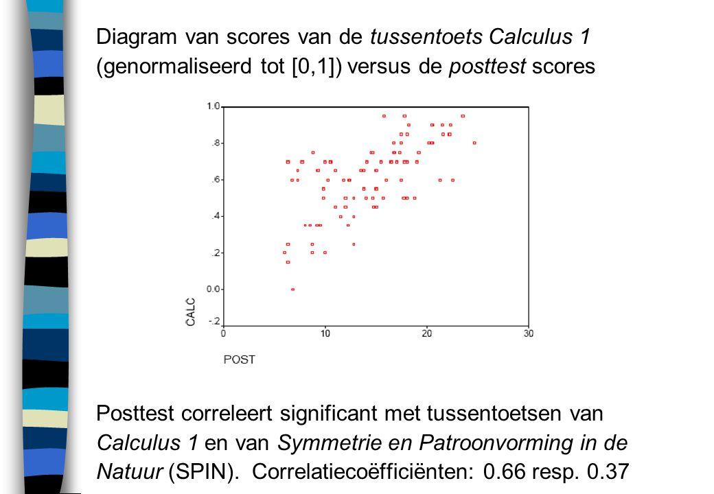 Diagram van scores van de tussentoets Calculus 1 (genormaliseerd tot [0,1]) versus de posttest scores Posttest correleert significant met tussentoetse