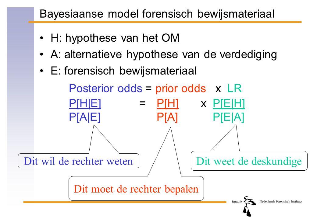 Bayesiaanse model forensisch bewijsmateriaal H: hypothese van het OM A: alternatieve hypothese van de verdediging E: forensisch bewijsmateriaal Poster