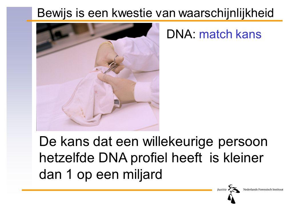 Bewijs is een kwestie van waarschijnlijkheid DNA: match kans De kans dat een willekeurige persoon hetzelfde DNA profiel heeft is kleiner dan 1 op een