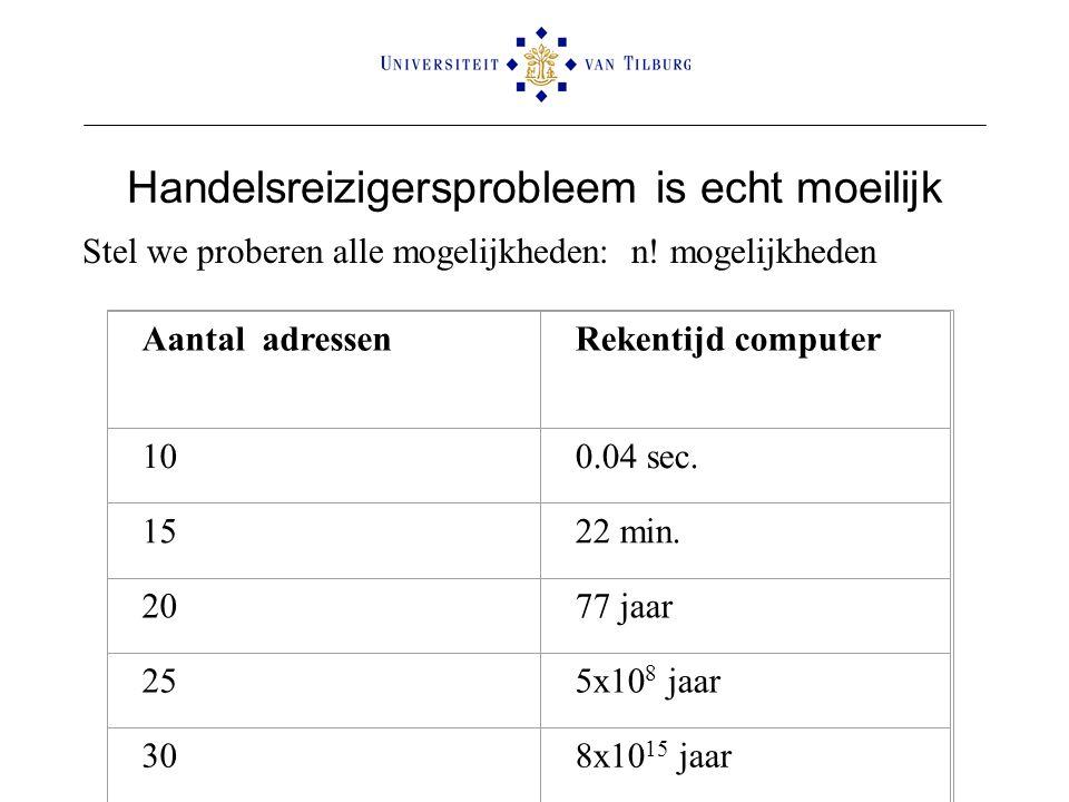 Handelsreizigersprobleem is echt moeilijk Stel we proberen alle mogelijkheden: n! mogelijkheden Aantal adressenRekentijd computer 100.04 sec. 1522 min