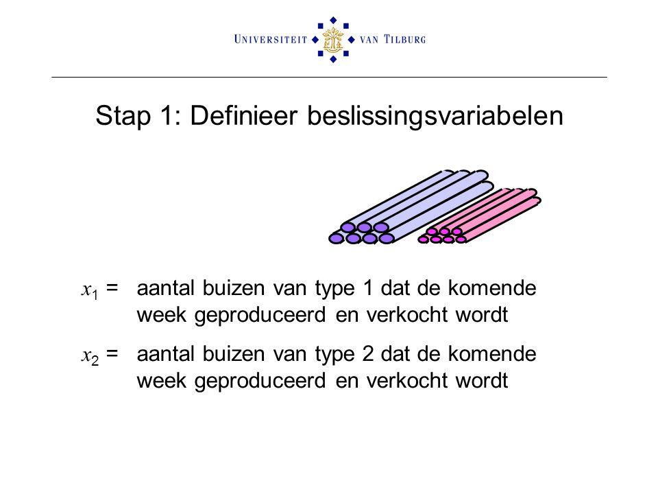 Stap 1: Definieer beslissingsvariabelen x 1 =aantal buizen van type 1 dat de komende week geproduceerd en verkocht wordt x 2 =aantal buizen van type 2