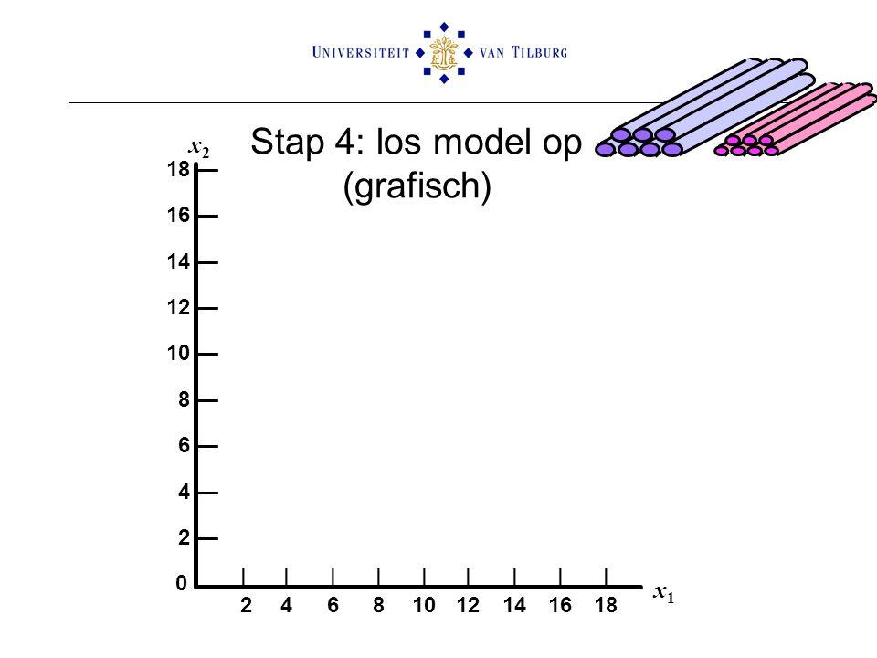 18 — 16 — 14 — 12 — 10 — 8 — 6 — 4 — 2 — 0 ||||||||| 24681012141618 x1x1 x2x2 Stap 4: los model op (grafisch)