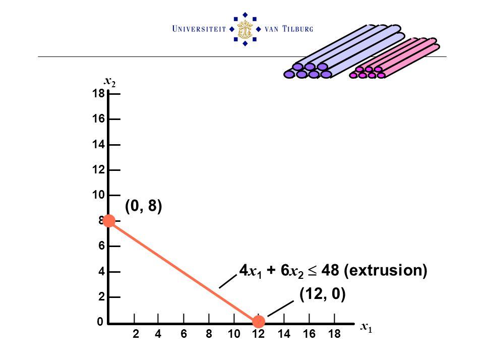 18 — 16 — 14 — 12 — 10 — 8 — 6 — 4 — 2 — 0 x1x1 x2x2 4 x 1 + 6 x 2  48 (extrusion) (12, 0) (0, 8) ||||||||| 24681012141618