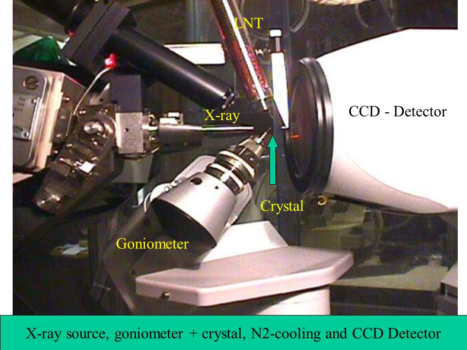 X-ray source, goniometer + crystal, N2-cooling and CCD Detector Crystal CCD - Detector LNT X-ray Goniometer