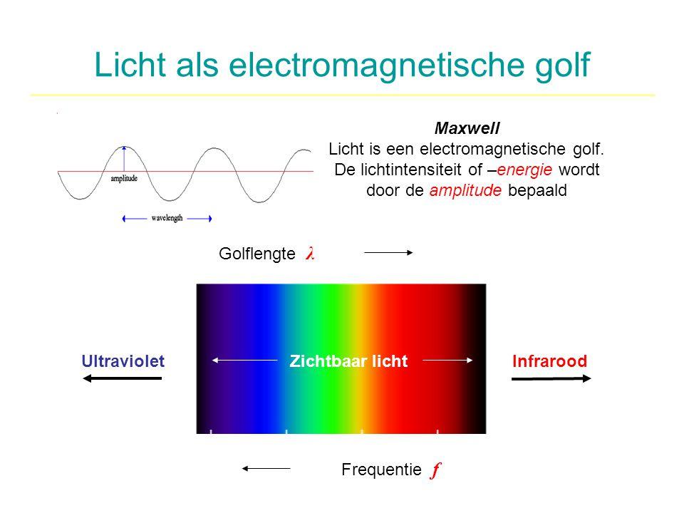 Licht als electromagnetische golf Maxwell Licht is een electromagnetische golf. De lichtintensiteit of –energie wordt door de amplitude bepaald Golfle