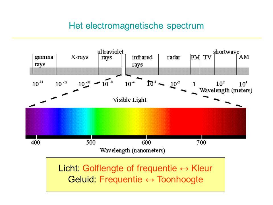 Het electromagnetische spectrum Licht: Golflengte of frequentie ↔ Kleur Geluid: Frequentie ↔ Toonhoogte