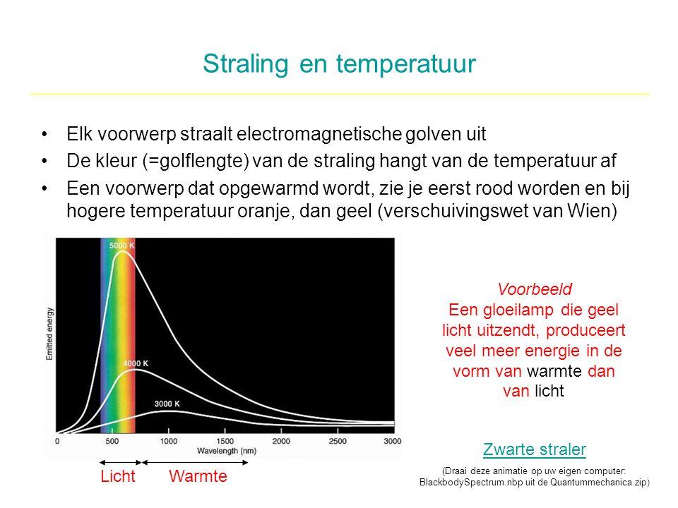Straling en temperatuur Elk voorwerp straalt electromagnetische golven uit De kleur (=golflengte) van de straling hangt van de temperatuur af Een voor