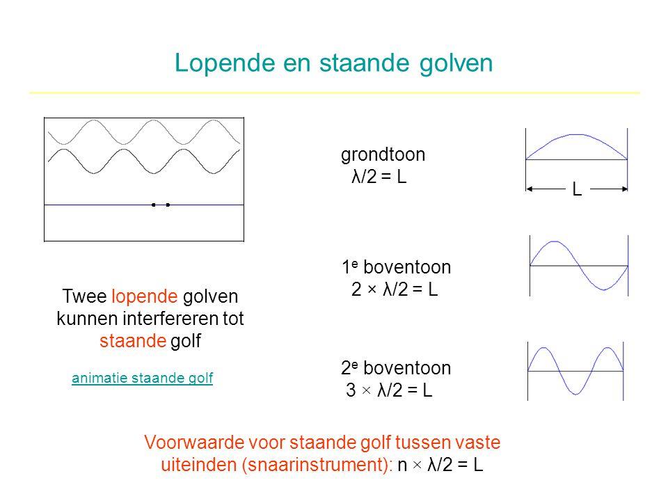 Lopende en staande golven Twee lopende golven kunnen interfereren tot staande golf animatie staande golf grondtoon λ/2 = L 1 e boventoon 2 × λ/2 = L 2