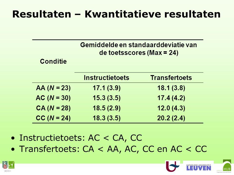 VLEKHO-HONIM Resultaten – Kwantitatieve resultaten Instructietoets: AC < CA, CC Transfertoets: CA < AA, AC, CC en AC < CC Conditie Gemiddelde en standaarddeviatie van de toetsscores (Max = 24) InstructietoetsTransfertoets AA (N = 23)17.1 (3.9)18.1 (3.8) AC (N = 30)15.3 (3.5)17.4 (4.2) CA (N = 28)18.5 (2.9)12.0 (4.3) CC (N = 24)18.3 (3.5)20.2 (2.4)